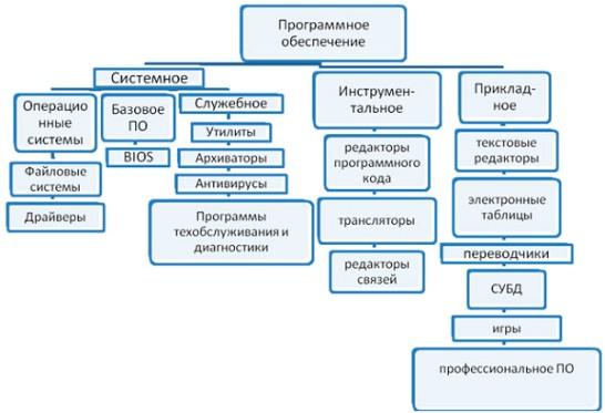 Схема программного обеспечения
